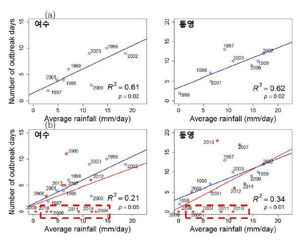 Relationship between the number of high density red tide and the daily average rainfall