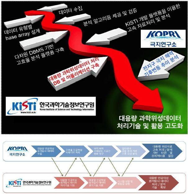R&D Process of KISTI and KOPRI Collaboration