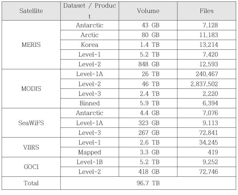 A list of archived remote sensing data