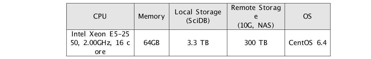 Node specification in the cluster of the KISTI-KOPRI system