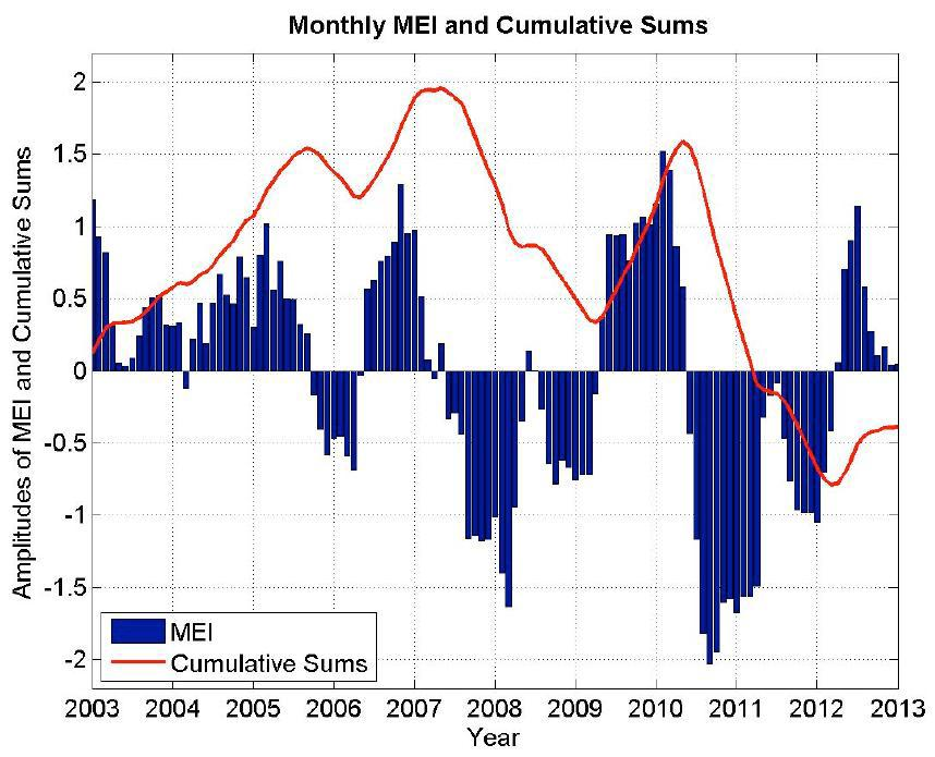 Monthly MEI measures and cumulative sum