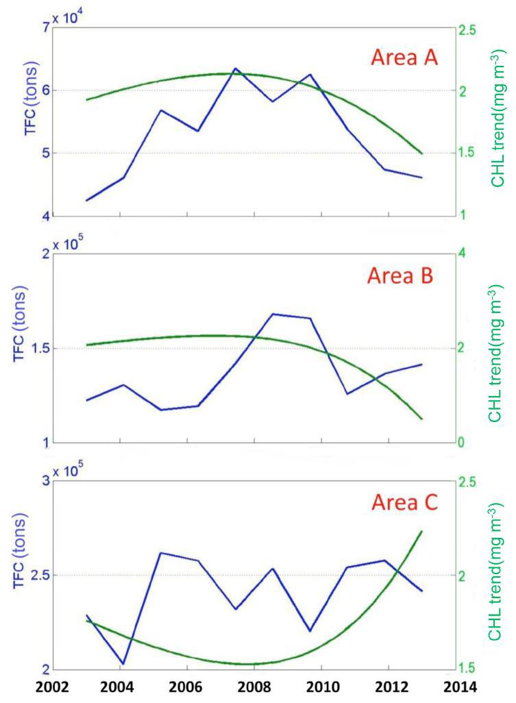 Whole TFC (blue) and non-linear trend of Chlorophyll-a density at Three points (A~C) in East Sea Coast