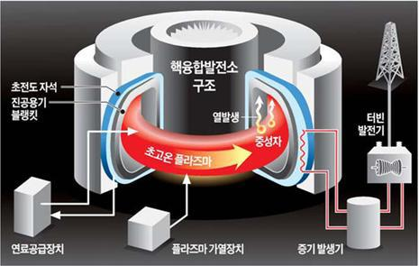 Illustration of nuclear fusion power plant