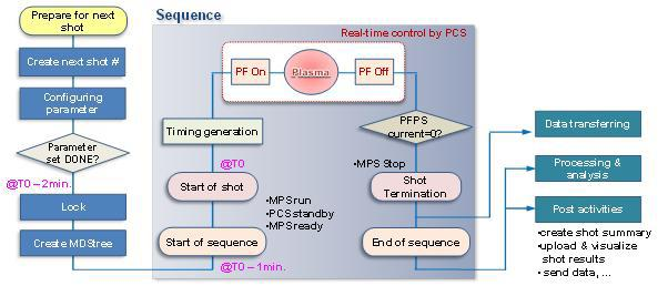 Procedure of Nuclear Fusion Experiments