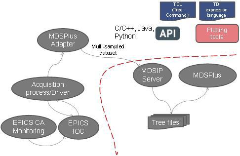 MDSPlus system architecture