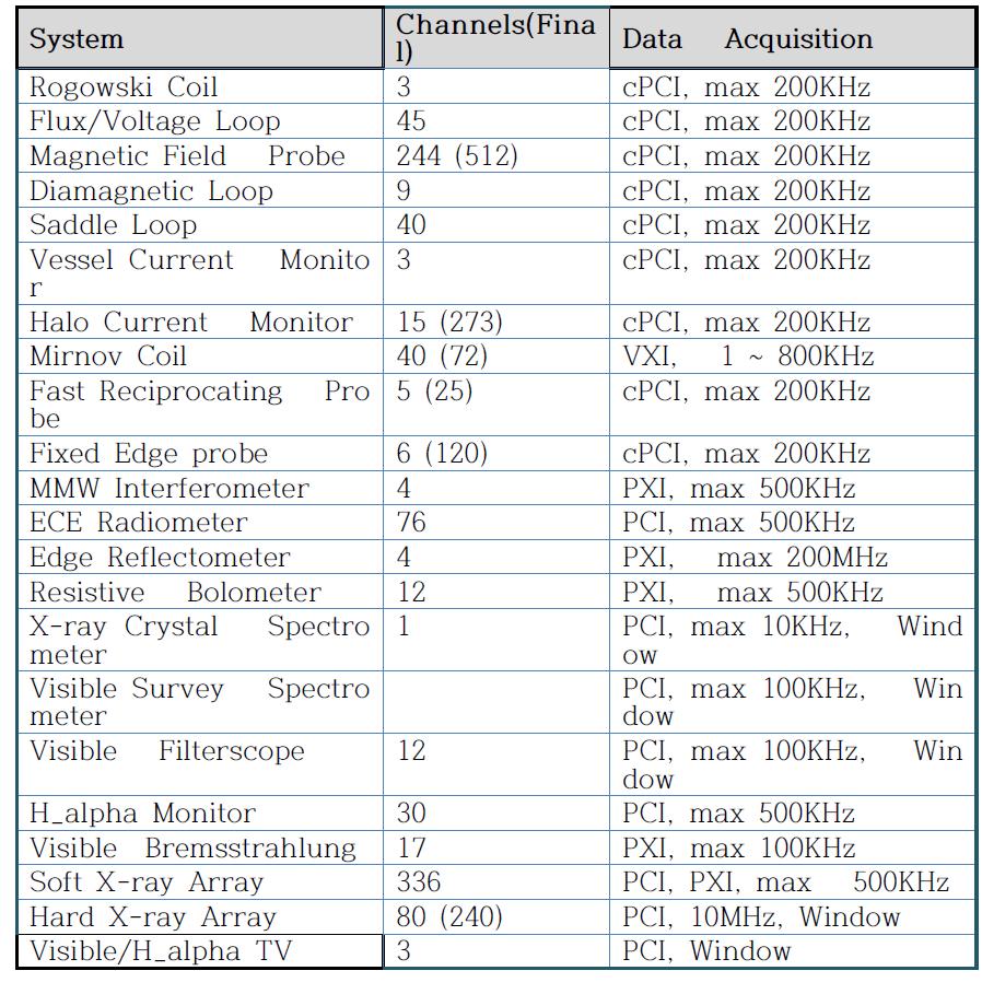List of Major diagnostic devices in KSTAR