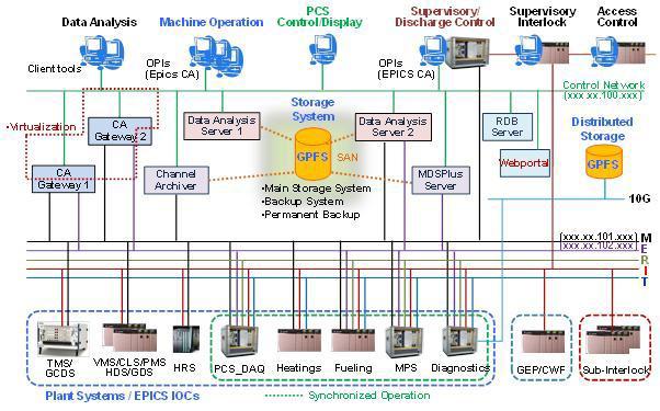 Environment of fusion data analysis in KSTAR