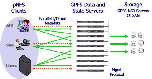 GPFS overview