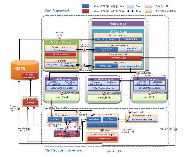 Hadoop-X System Architecture
