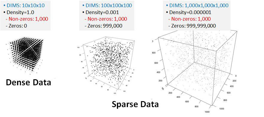 Examples of Dense vs. Sparse Data
