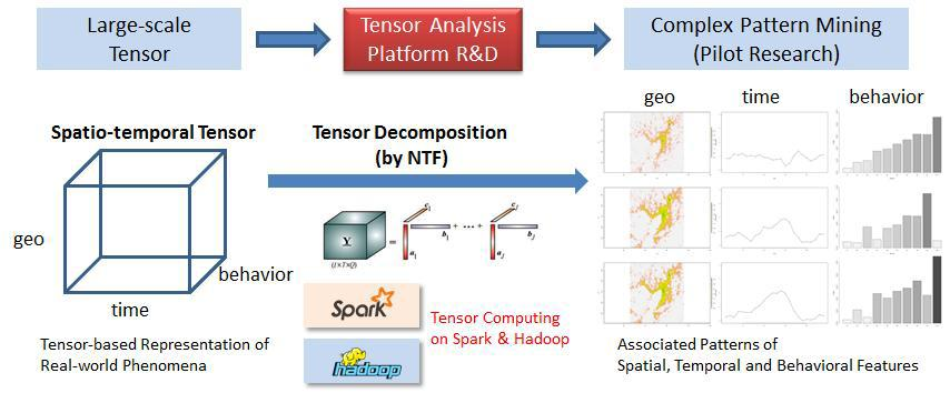 Tensor Decomposition: How a multi-dimensional array is decomposed by an non-negative tensor factorization method