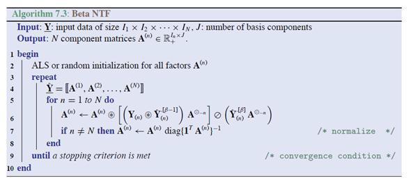 Pseudo-code for Beta-NTF algorithm