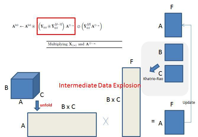 Problem: Intermediate Data Explosion due to operation