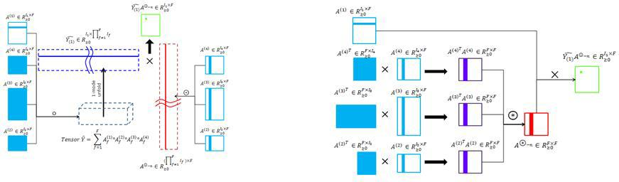 Avoiding Intemediate Data Explosion by a mathematical algorithm optimization for the operation