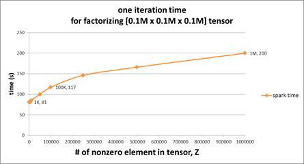 Effects of #nonzeros in the improved Beta-NTF