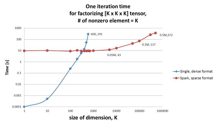 Extended Tensor Size by the improved Beta-NTF