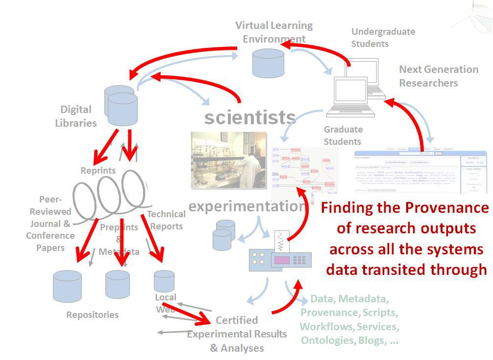 Provenance role in order to scientists' activities