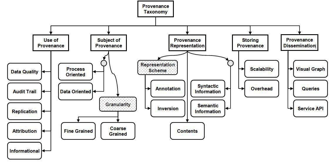 Category of provenance technology
