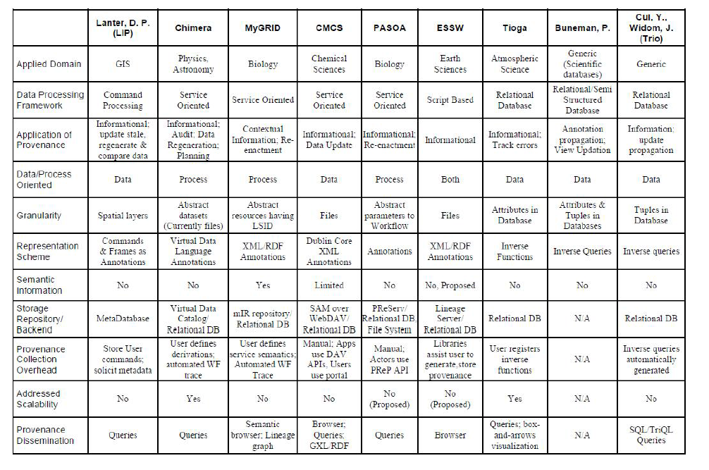 characteristics of data provenance