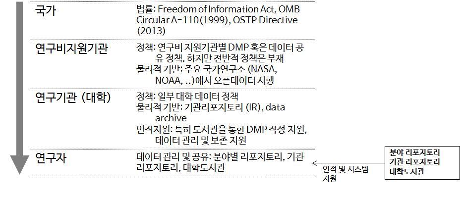 US scientific data management system