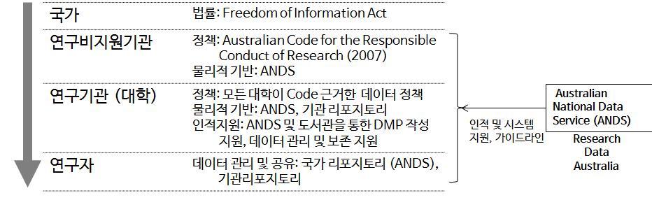 Australia scientific data management system
