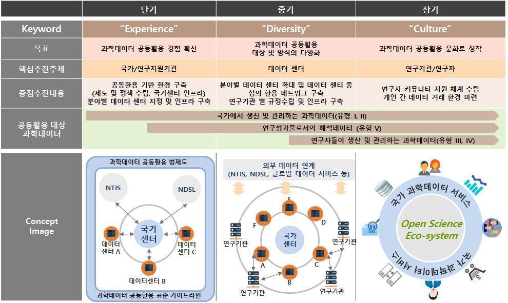 과학데이터 공동활용 단계별 목표