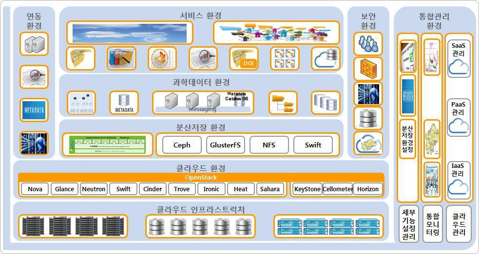 The national scientific data platform service components
