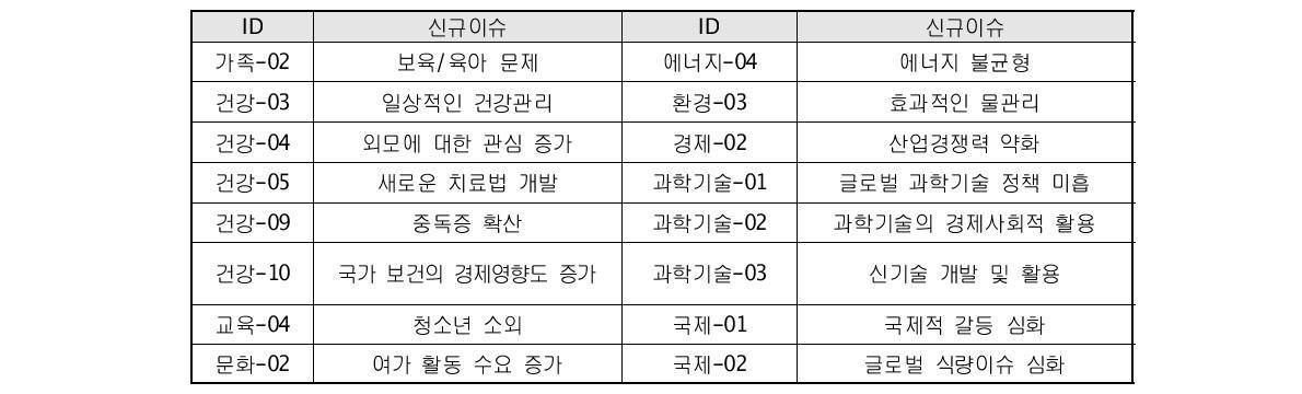 2015년 신규 이슈 목록