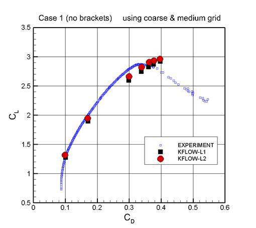 Lift Curve Result (L1 & L2)