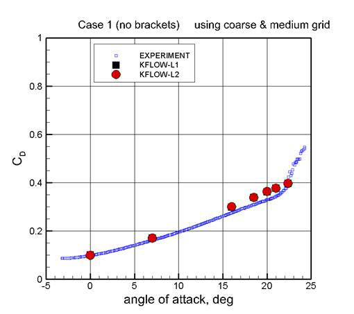 Drag Curve Result (L1 & L2)