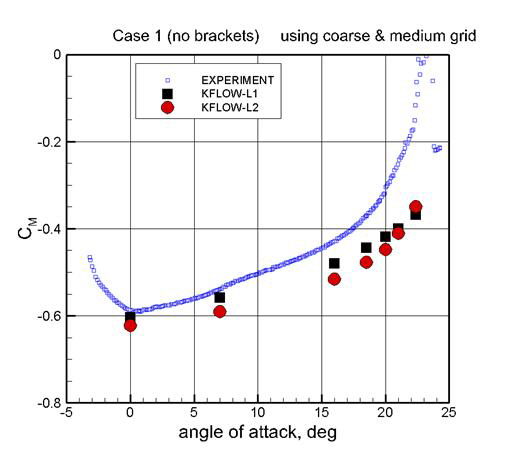 Moment Curve Result (L1 & L2)