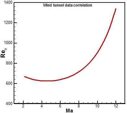 Transition experiment on sharp cone Reθ vs Ma