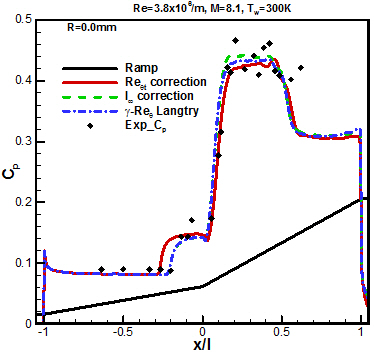 Pressure coefficient distribution of transition models for sharp leading edge