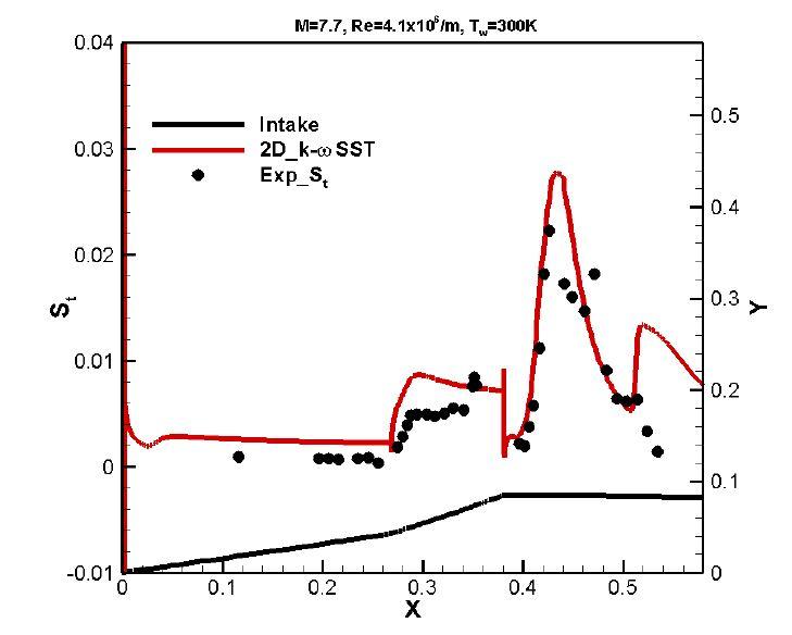 Stanton number of 2D_scramjet intake