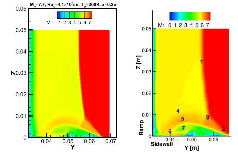 Mach number contour for scramjet intake at x=0.2m.