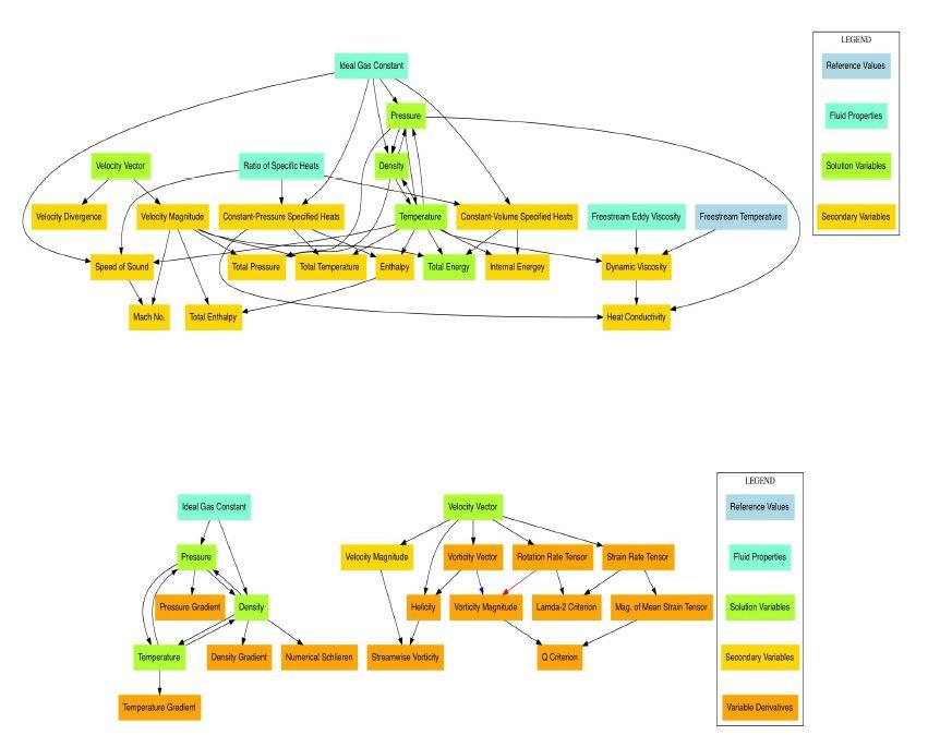 2차 변수 계산을 위한 계산 식 및 변수 상관관계 분석 그래프