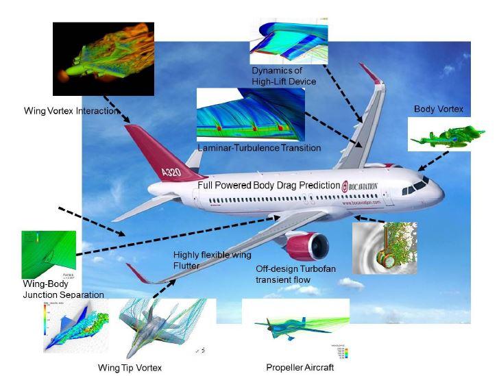 전기체 항공기 해석을 위한 공기역학의 주요 문제