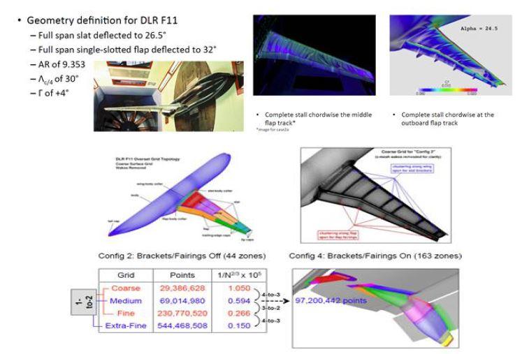 플랩을 가지는 DLR-F11 형상 및 격자 구성