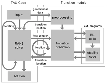 Coupled program system.:Navier-Stokes solver TAU with transition module