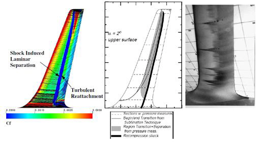 Contour plot of skin friction (Cf) predicted by the transition model