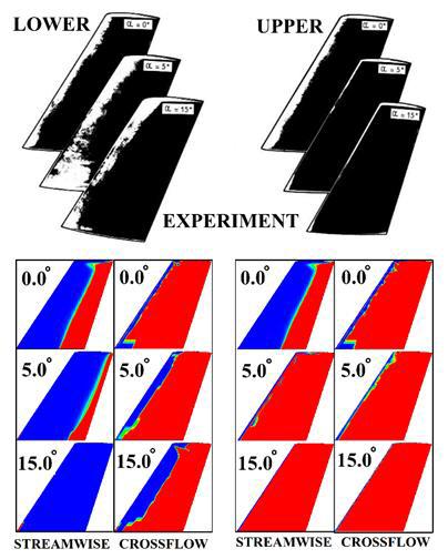 천이 유동해석에서 3차원 가로흐름이 유동해석에 미치는 영향