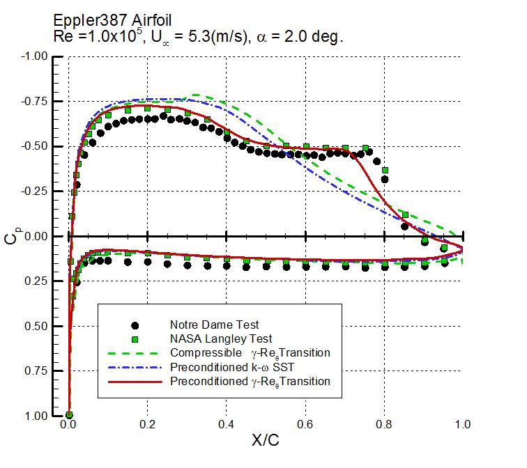 표면 압력 분포 비교