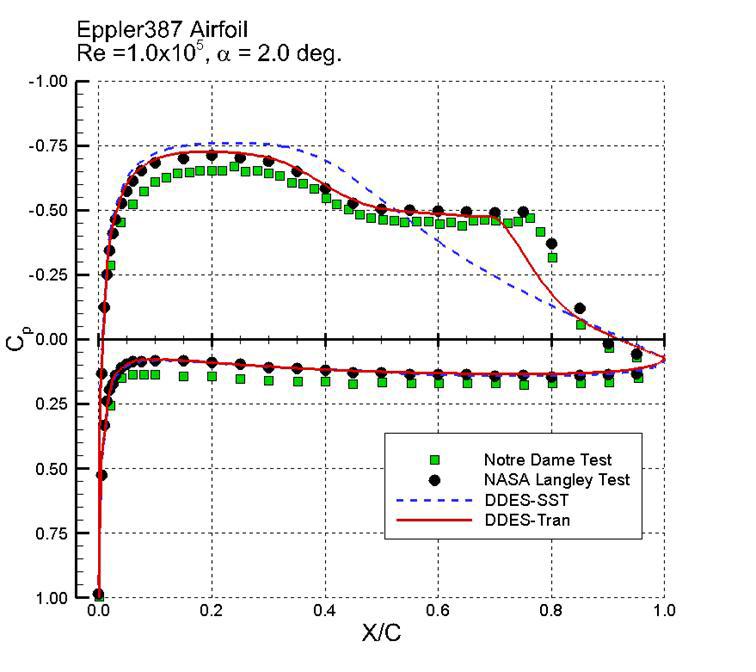 DDES-SST와 DDES-Transition모델의 압력분포 예측 비교