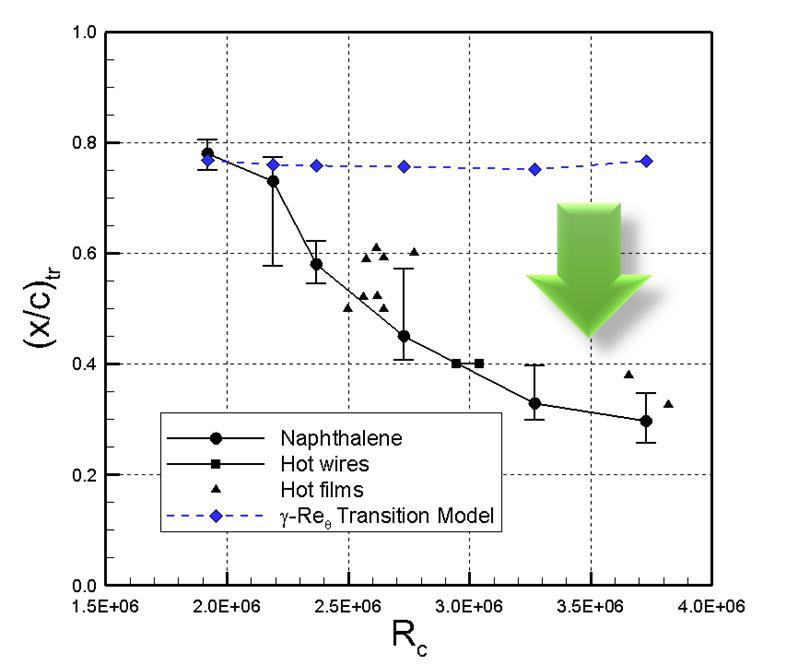 가로흐름 효과를 고려하지 않은 3차원 천이유동 해석 시 발생하는 문제