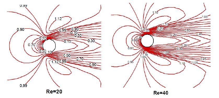 Velocity contour for viscous flow pasta circular cylinder (129×129)