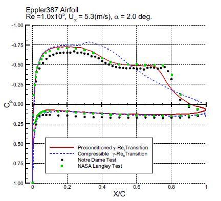 Cp distribution (Eppler387, Re=1.0×105)