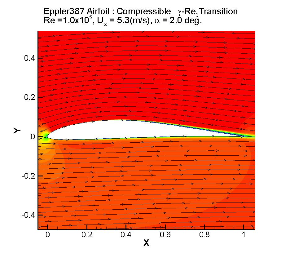Streamline contour (Eppler387, compressible)