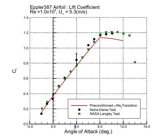 Lift curve result (Eppler387, Re=1.0×105)