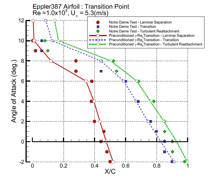 Laminar separation, transition, and turbulent reattachment location(Eppler387, Re=1.0×105)