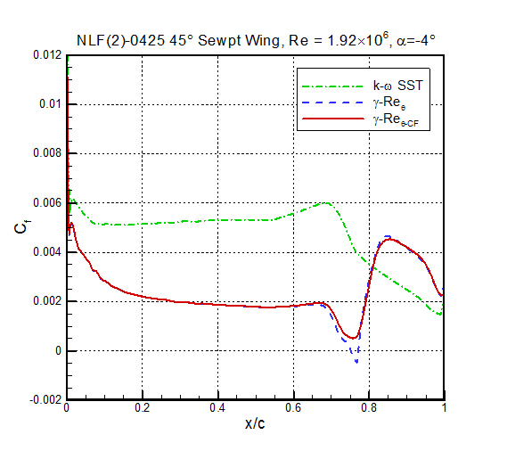 Skin friction results, Re=1.92×106
